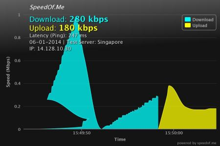 hidemyass speedof.me Bangkok